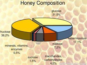 Thành phần dinh dưỡng có trong mật ong rừng nguyên chất là gì?
