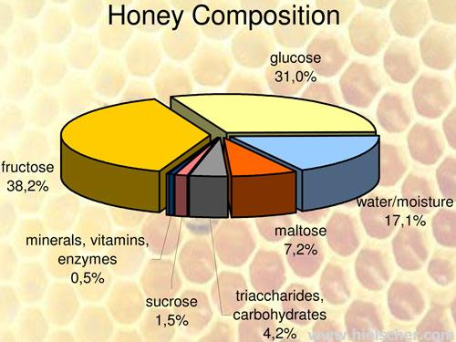 Thành phần dinh dưỡng có trong mật ong